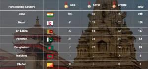 13th SAG medal tally